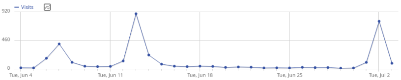 Traffic for the last 30 days