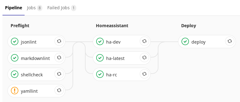 home assistant gitlab ci