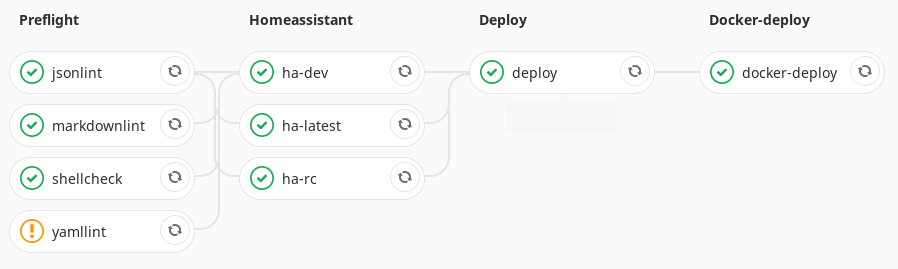 continuous integration home assistant