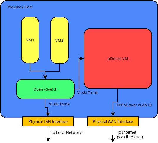pfsense proxmox open vswitch