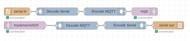 mysensors node red proxy flow